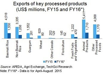 Food science and technology industry statistics